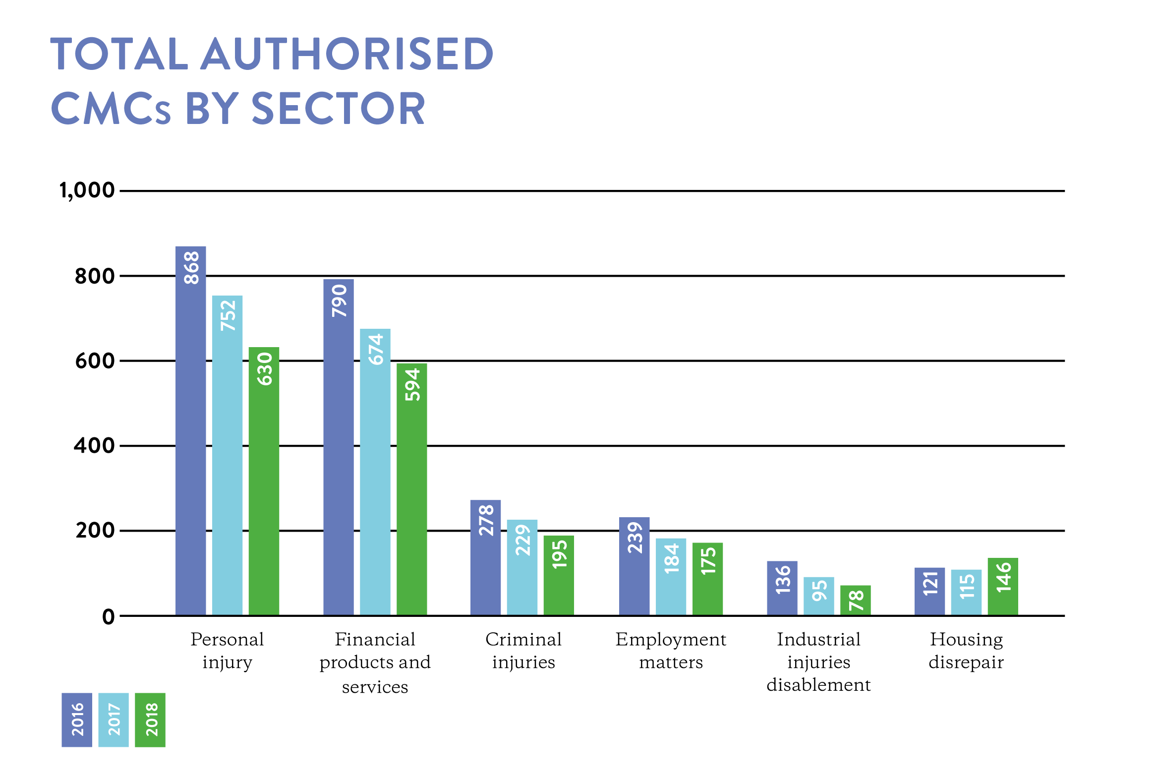 Total authorised CMCs by sector