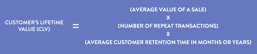 Customer's lifetime value score