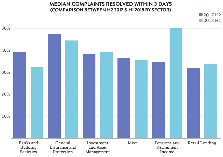 Figure 1: Complaints resolved within three days (comparison between H2 2017 and H1 2018 – by sector)