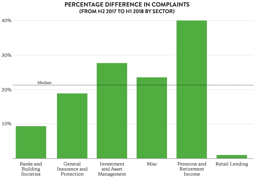 Percentage difference in open complaint volumes (comparison between H2 2017 and H1 2018 – by sector)